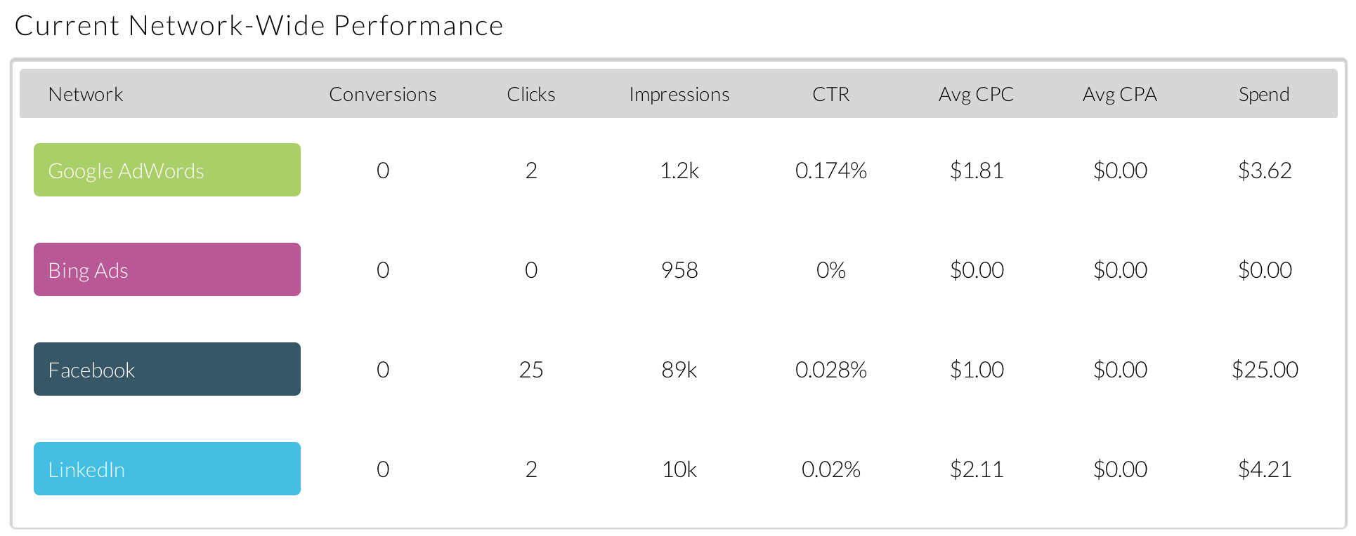 Online advertising metrics